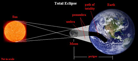 Image Result For Islam Eclipsea